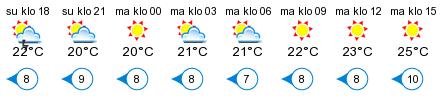 Sää - Högsåra Byviken