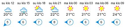 Sää - Kalkholmen