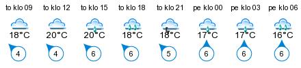 Sää - Kärra