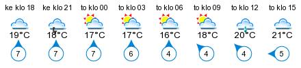 Sää - Pargas Gästhamn