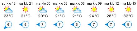 Sää - Ruissalo, Härkälänlahti, Turun Pursiseura