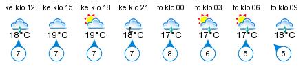 Sää - Kirkkolahti
