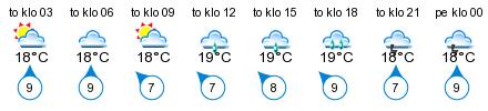 Sää - Stenskär