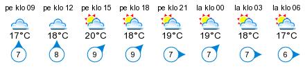 Sää - Birsskär