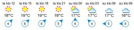 Sää - Borstö