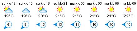 Sää - Trunsö