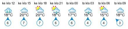 Sää - Maisaari