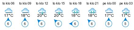 Sää - Heikinkari