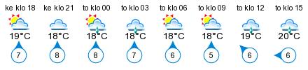 Sää - Lootholma