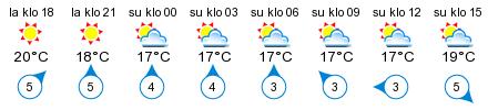 Sää - Bruddalsviken - Björklund Båtslip